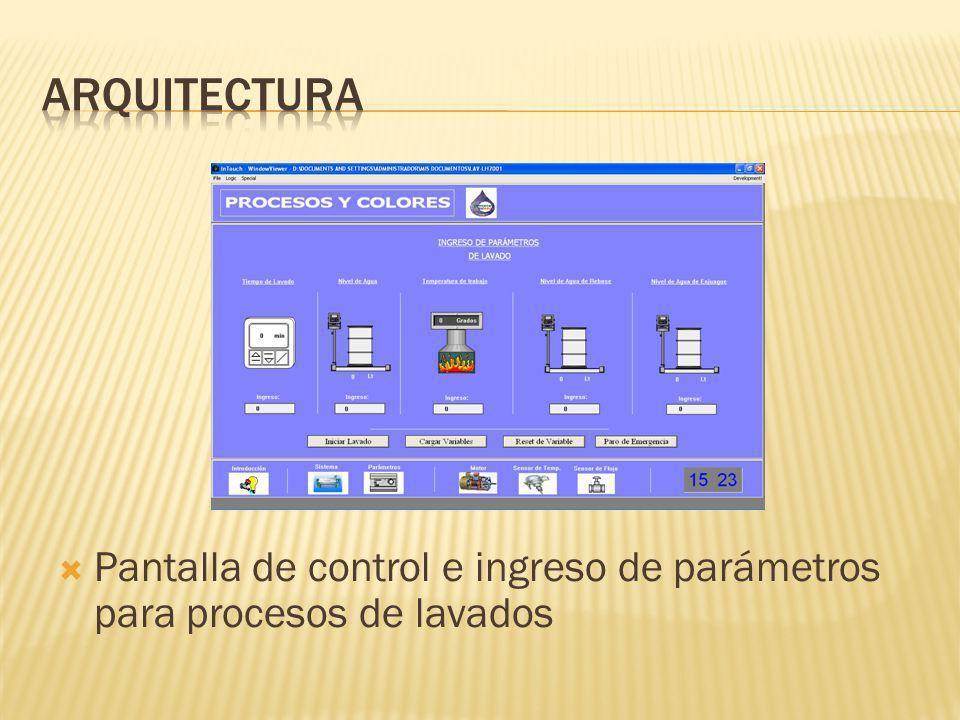 Arquitectura Pantalla de control e ingreso de parámetros para procesos de lavados