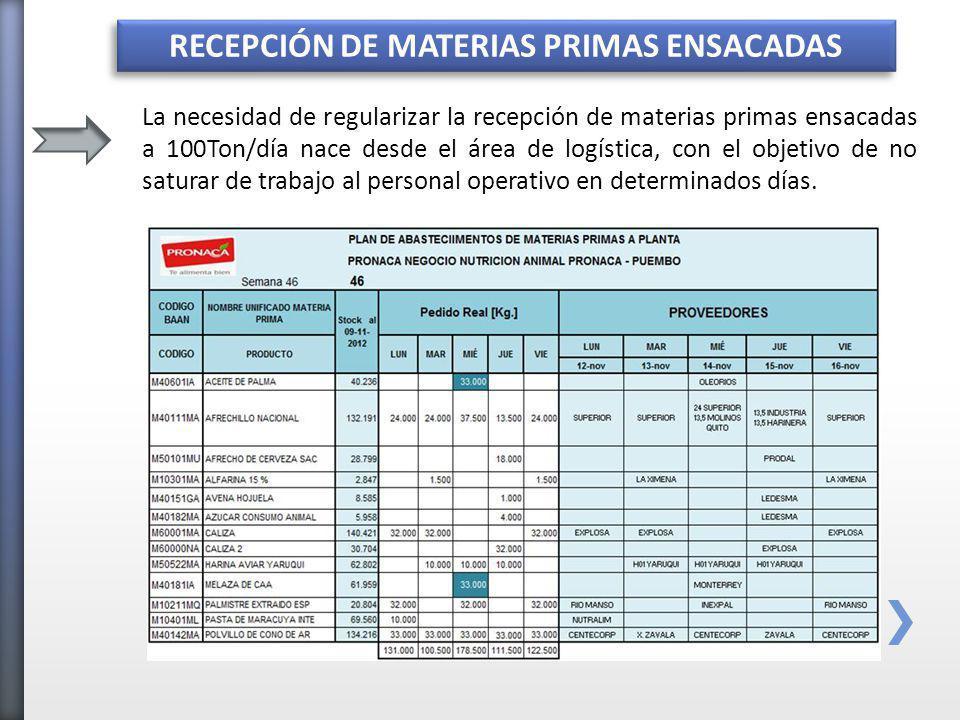 RECEPCIÓN DE MATERIAS PRIMAS ENSACADAS