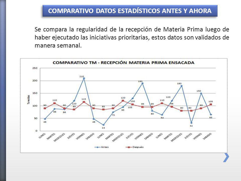 COMPARATIVO DATOS ESTADÍSTICOS ANTES Y AHORA