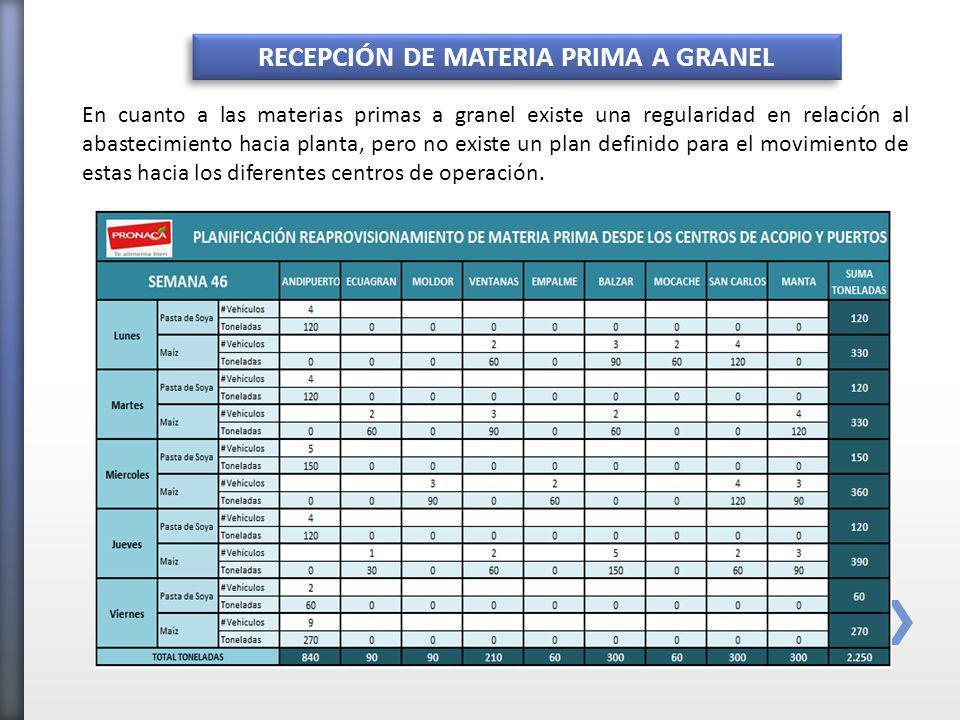 RECEPCIÓN DE MATERIA PRIMA A GRANEL