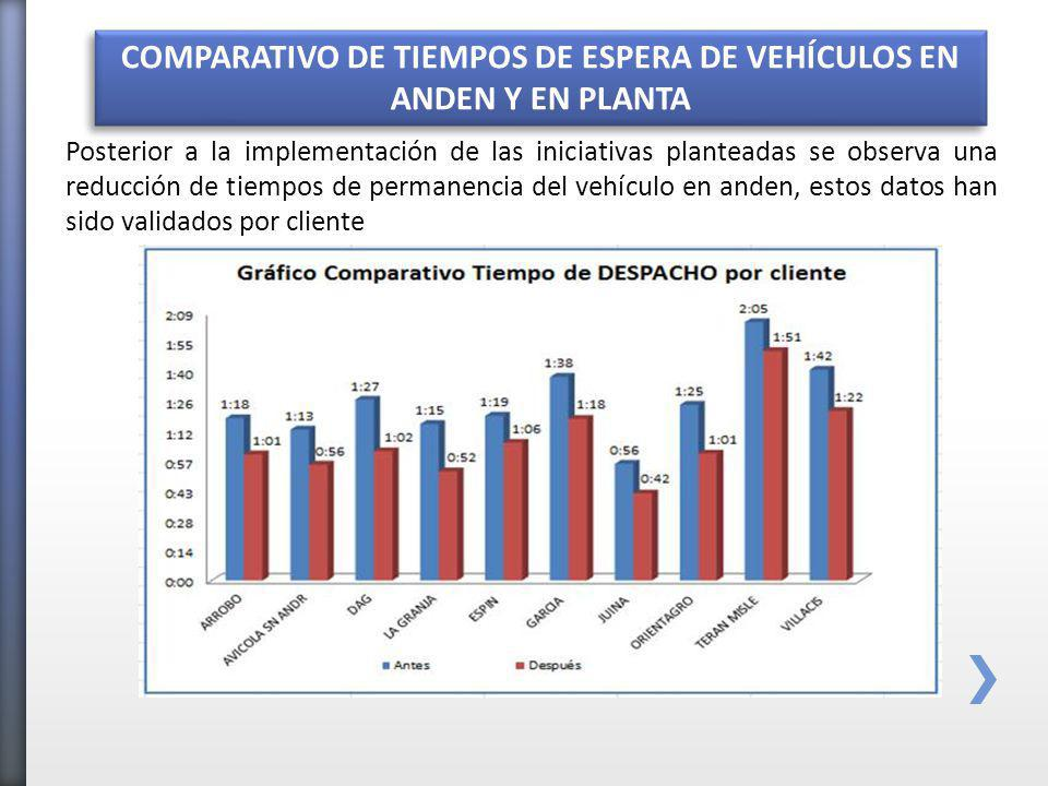 COMPARATIVO DE TIEMPOS DE ESPERA DE VEHÍCULOS EN ANDEN Y EN PLANTA