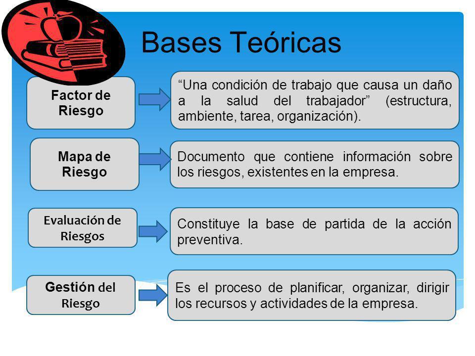 Bases Teóricas Una condición de trabajo que causa un daño a la salud del trabajador (estructura, ambiente, tarea, organización).
