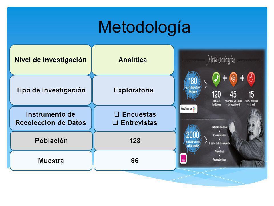Nivel de Investigación Instrumento de Recolección de Datos