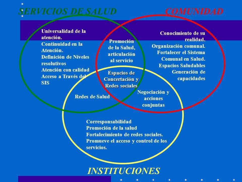 SERVICIOS DE SALUD COMUNIDAD INSTITUCIONES
