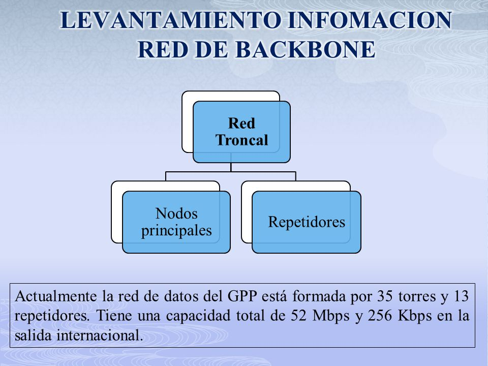 LEVANTAMIENTO INFOMACION RED DE BACKBONE