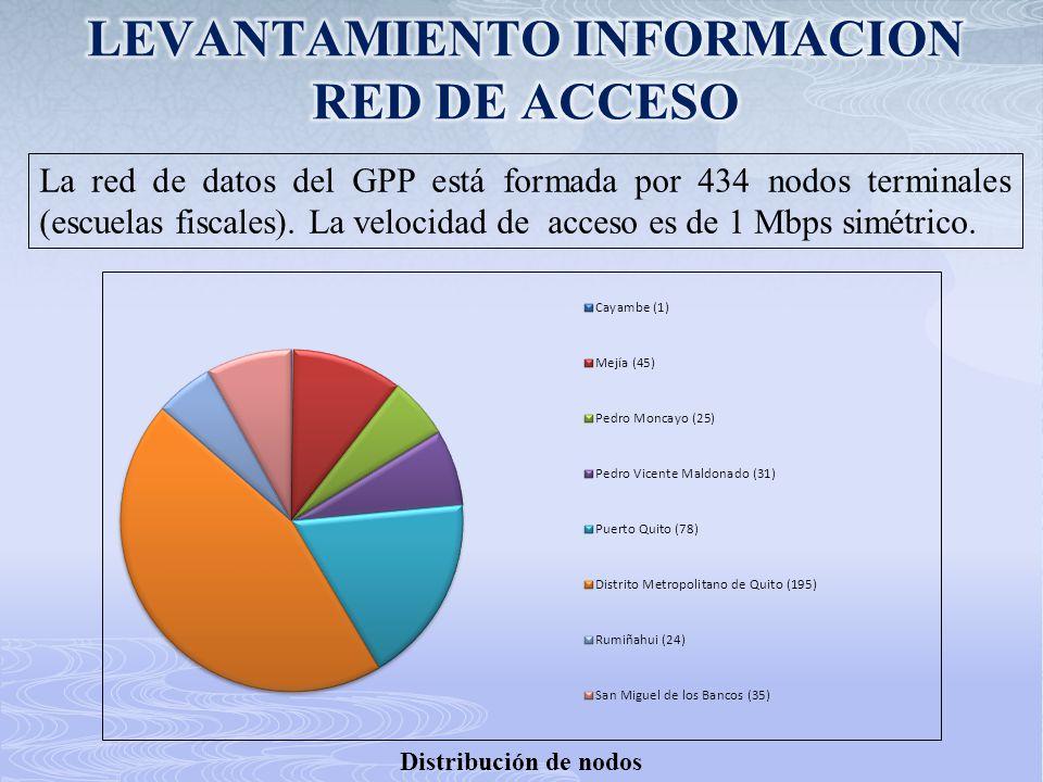 LEVANTAMIENTO INFORMACION RED DE ACCESO