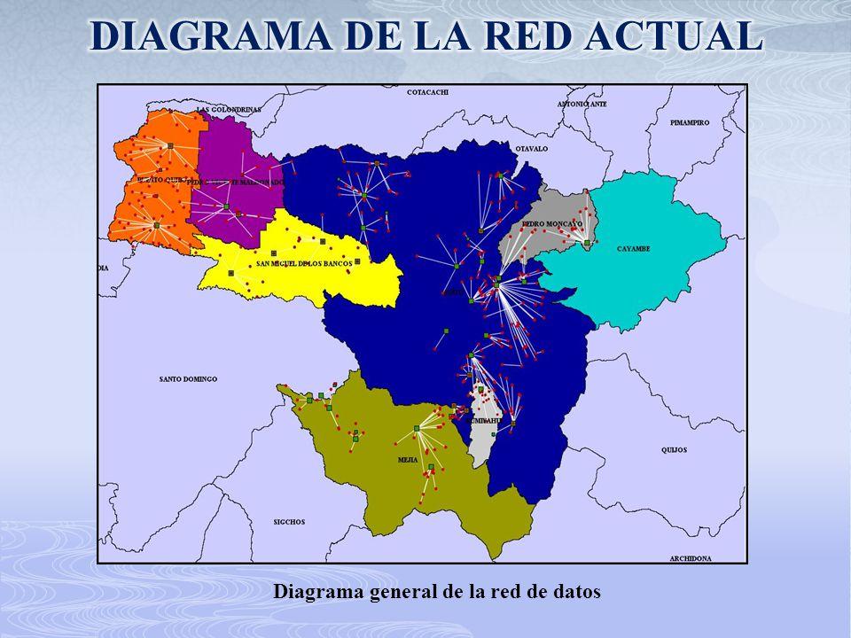 DIAGRAMA DE LA RED ACTUAL