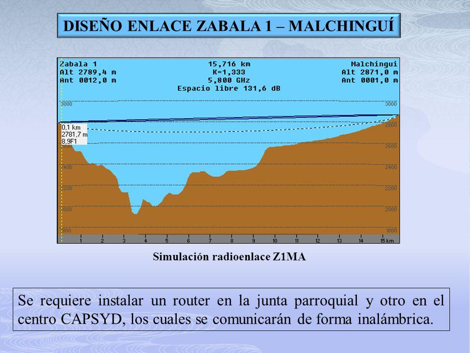 DISEÑO ENLACE ZABALA 1 – MALCHINGUÍ Simulación radioenlace Z1MA