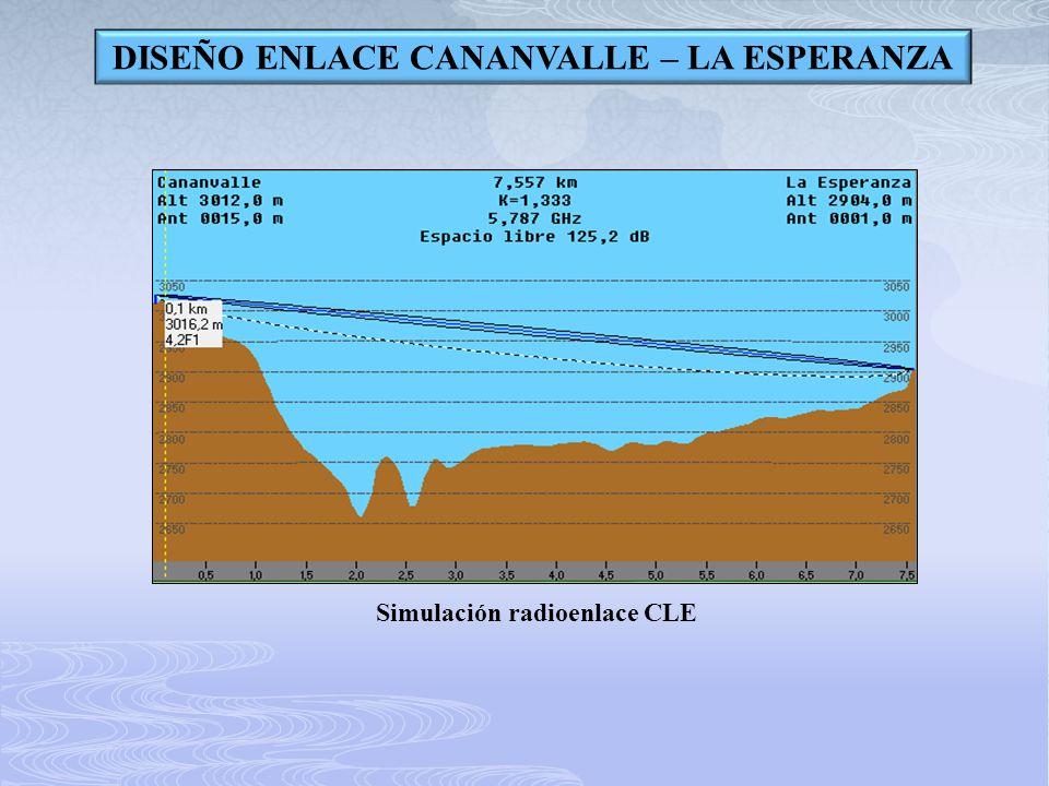 DISEÑO ENLACE CANANVALLE – LA ESPERANZA Simulación radioenlace CLE