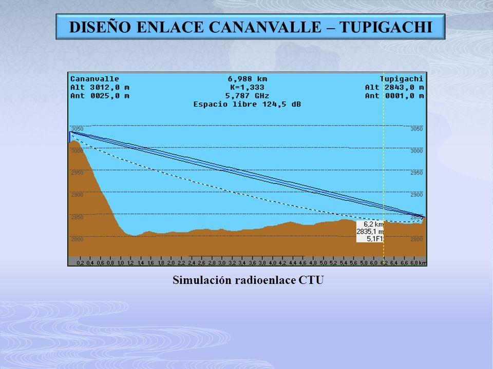 DISEÑO ENLACE CANANVALLE – TUPIGACHI Simulación radioenlace CTU