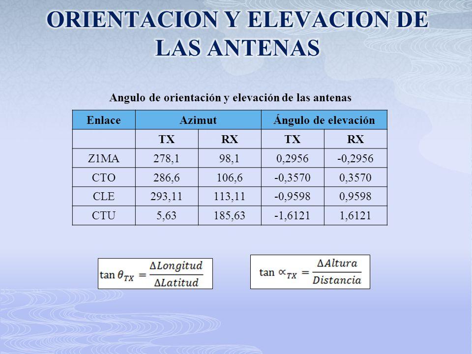 ORIENTACION Y ELEVACION DE LAS ANTENAS