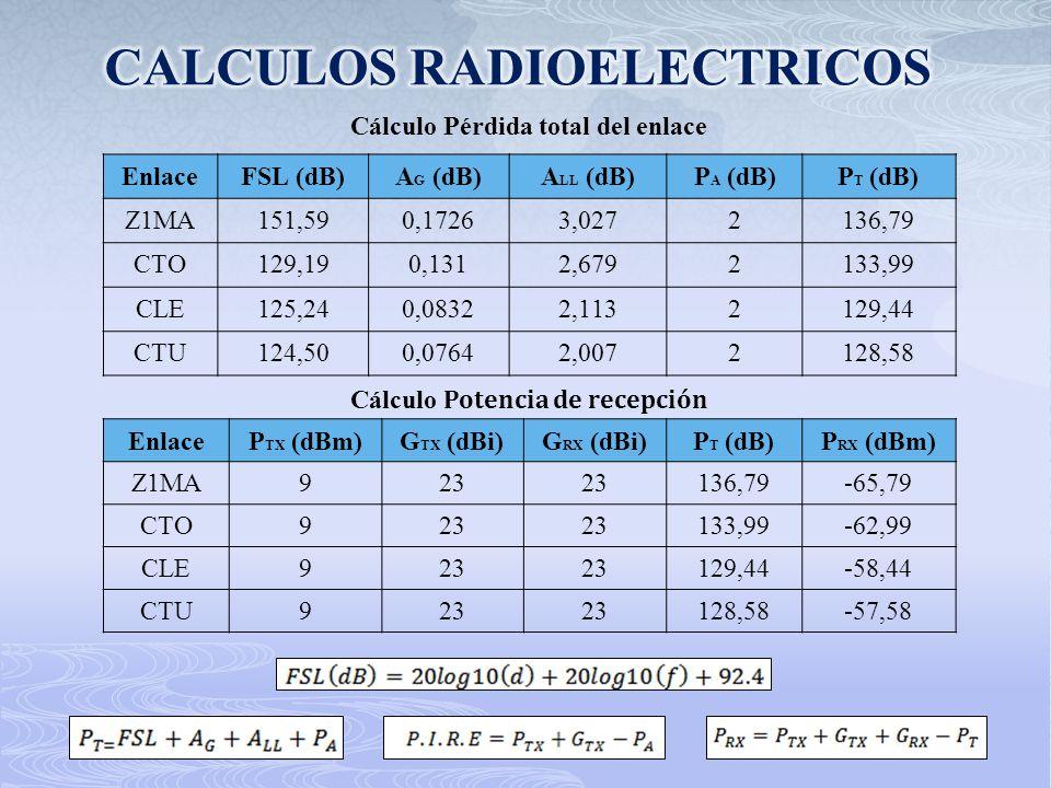 CALCULOS RADIOELECTRICOS