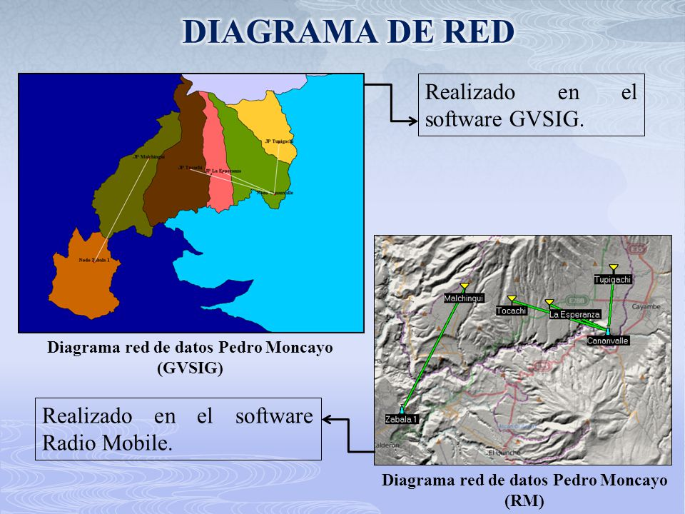 DIAGRAMA DE RED Realizado en el software GVSIG.