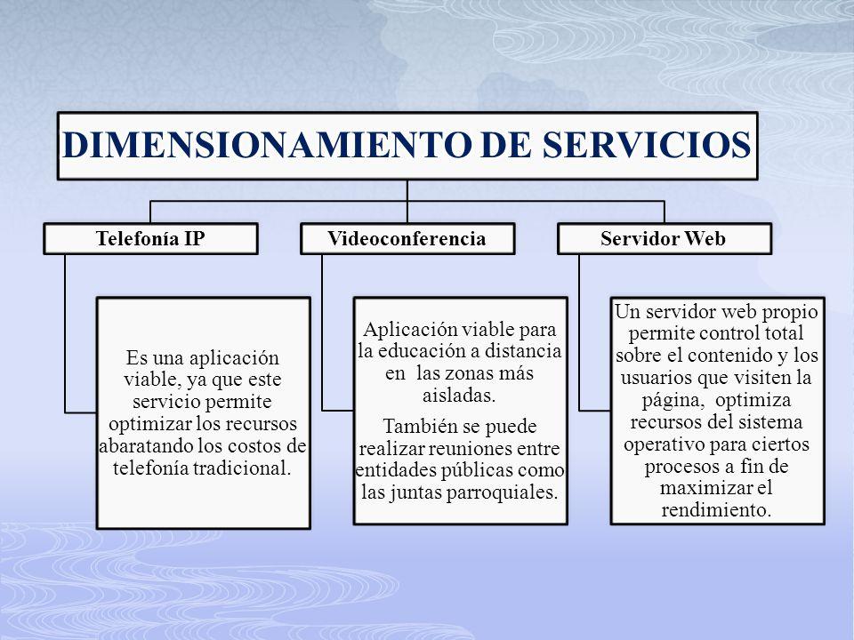 DIMENSIONAMIENTO DE SERVICIOS