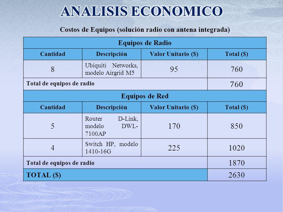 Costos de Equipos (solución radio con antena integrada)