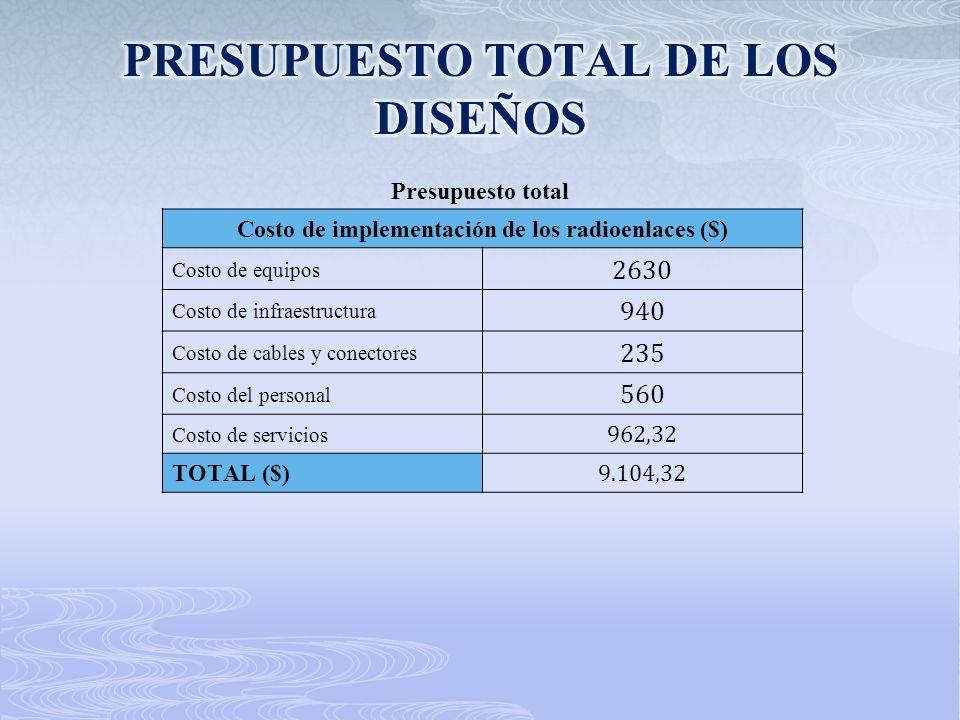 PRESUPUESTO TOTAL DE LOS DISEÑOS