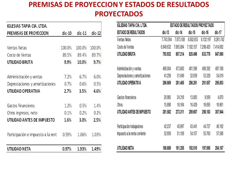 PREMISAS DE PROYECCION Y ESTADOS DE RESULTADOS PROYECTADOS