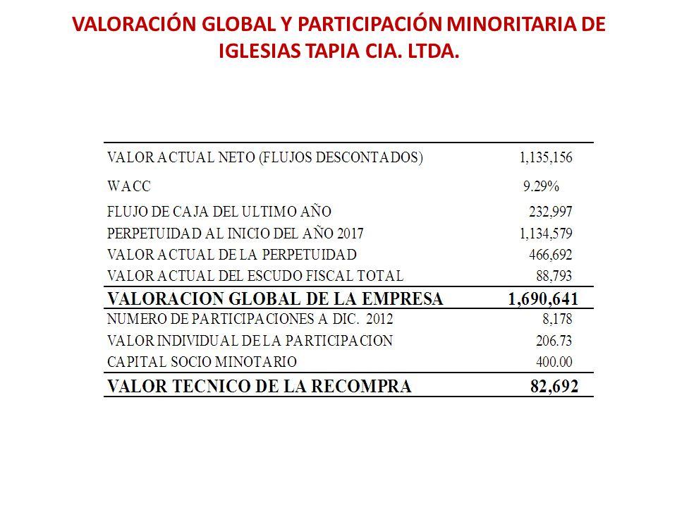 VALORACIÓN GLOBAL Y PARTICIPACIÓN MINORITARIA DE IGLESIAS TAPIA CIA
