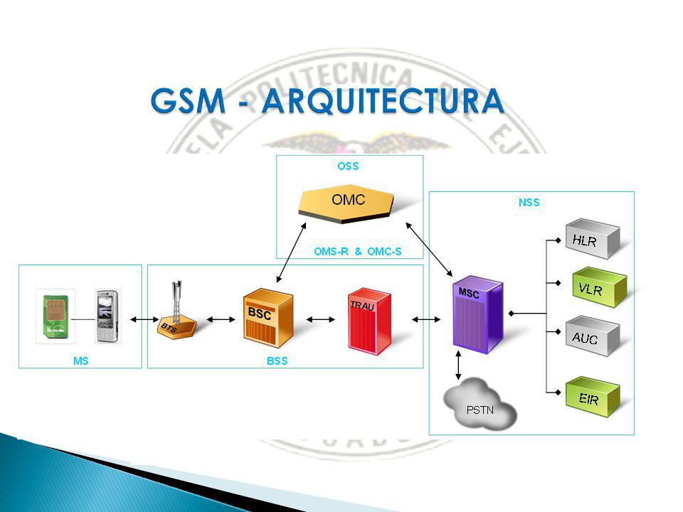 1 April 2017 GSM - ARQUITECTURA. The Handset - Conocido también como Mobile Station (MS)