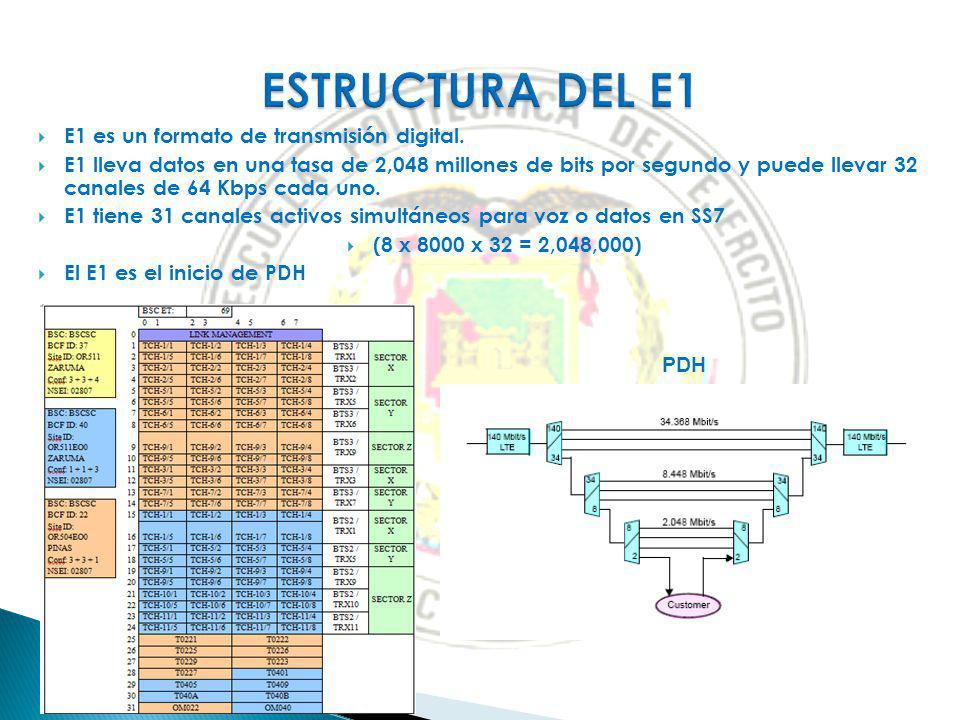 ESTRUCTURA DEL E1 E1 es un formato de transmisión digital.