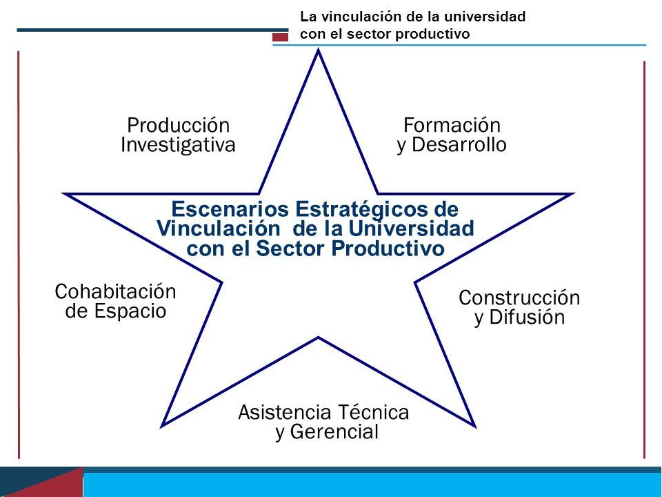 Escenarios Estratégicos de Vinculación de la Universidad