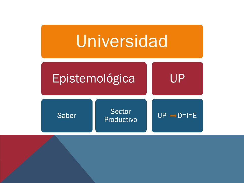 Universidad Epistemológica Saber Sector Productivo UP UP D=I=E 15