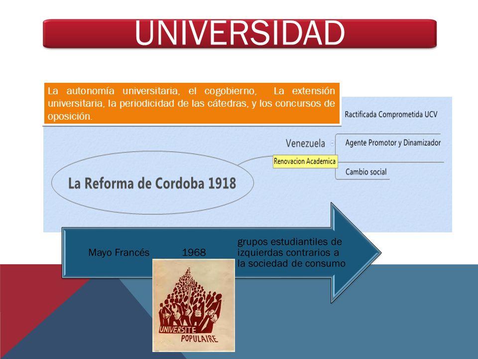 UNIVERSIDAD La autonomía universitaria, el cogobierno, La extensión universitaria, la periodicidad de las cátedras, y los concursos de oposición.