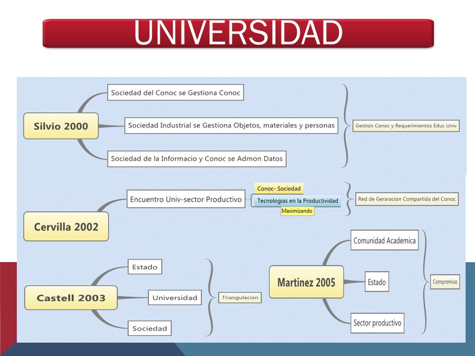 UNIVERSIDAD 21
