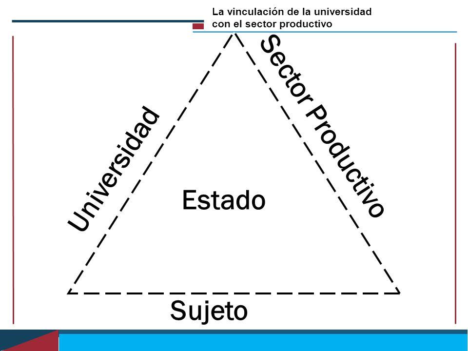 Sector Productivo Universidad Estado Sujeto