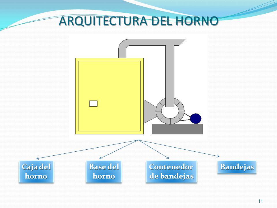 ARQUITECTURA DEL HORNO