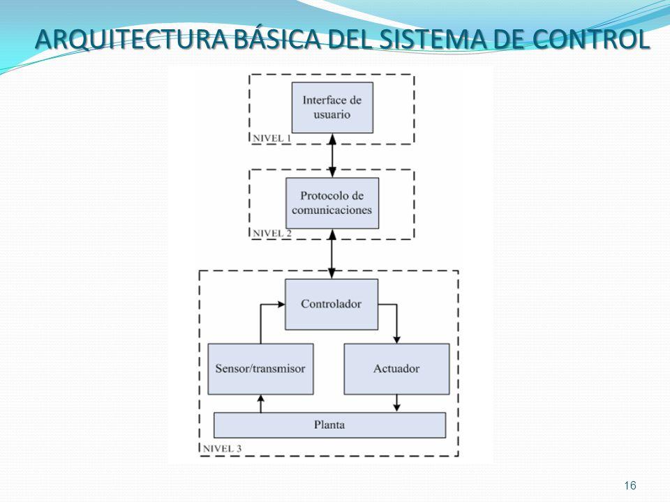 ARQUITECTURA BÁSICA DEL SISTEMA DE CONTROL