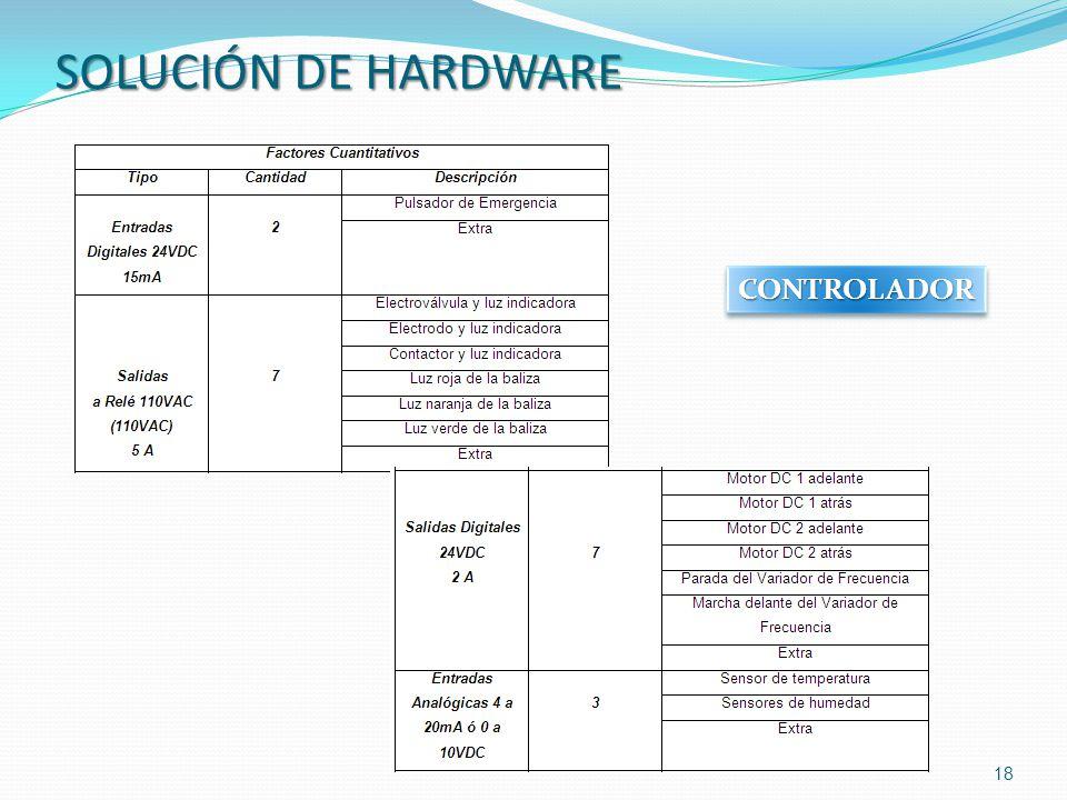 SOLUCIÓN DE HARDWARE CONTROLADOR