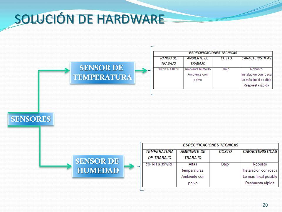 SOLUCIÓN DE HARDWARE SENSOR DE TEMPERATURA SENSORES SENSOR DE HUMEDAD
