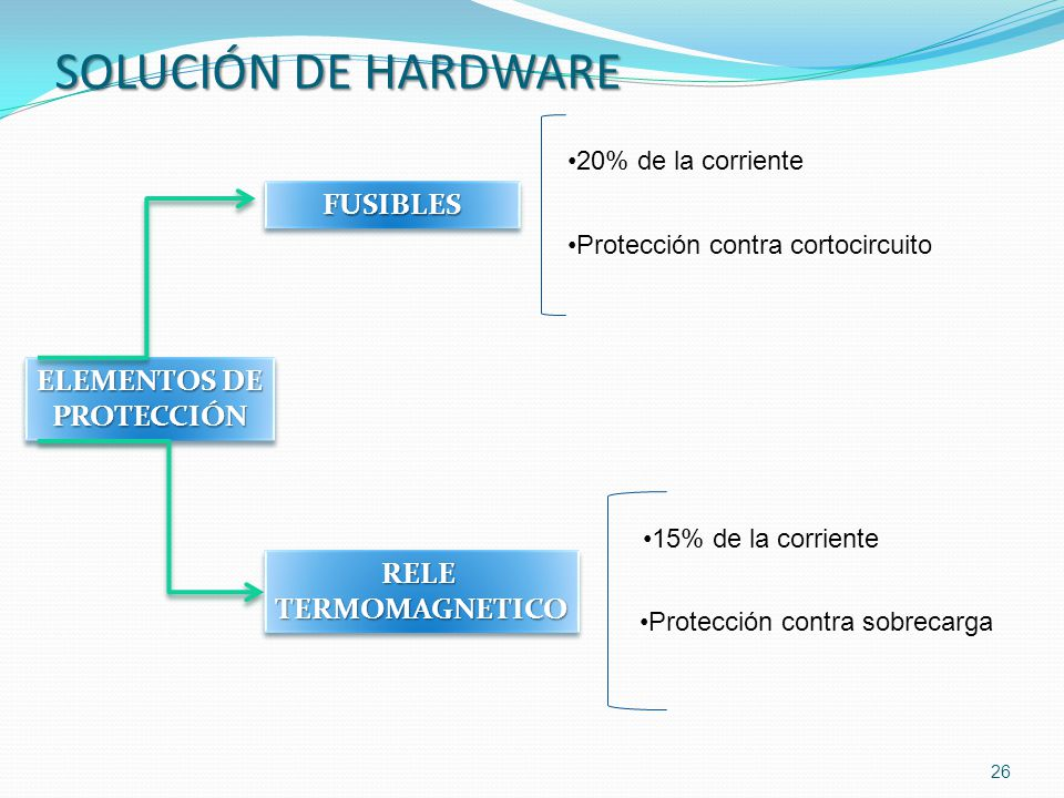SOLUCIÓN DE HARDWARE FUSIBLES ELEMENTOS DE PROTECCIÓN RELE