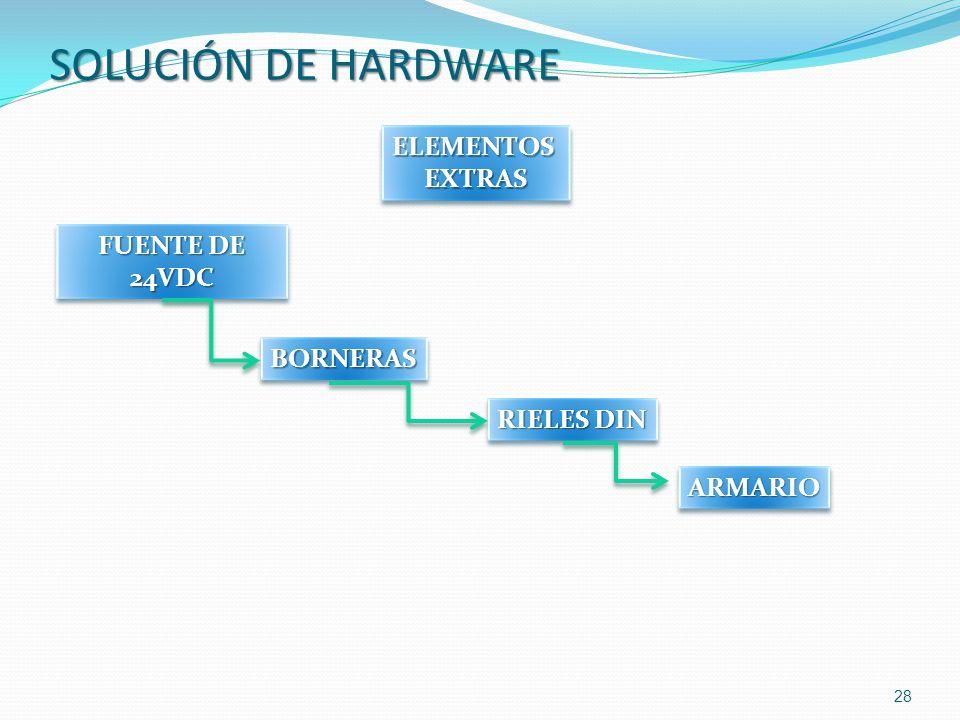 SOLUCIÓN DE HARDWARE ELEMENTOS EXTRAS FUENTE DE 24VDC BORNERAS