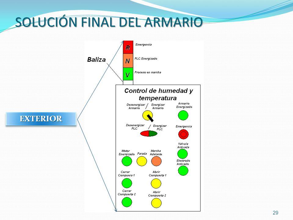 SOLUCIÓN FINAL DEL ARMARIO