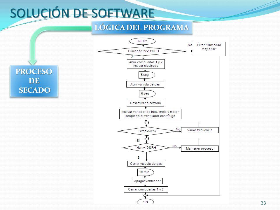 SOLUCIÓN DE SOFTWARE LÓGICA DEL PROGRAMA PROCESO DE SECADO