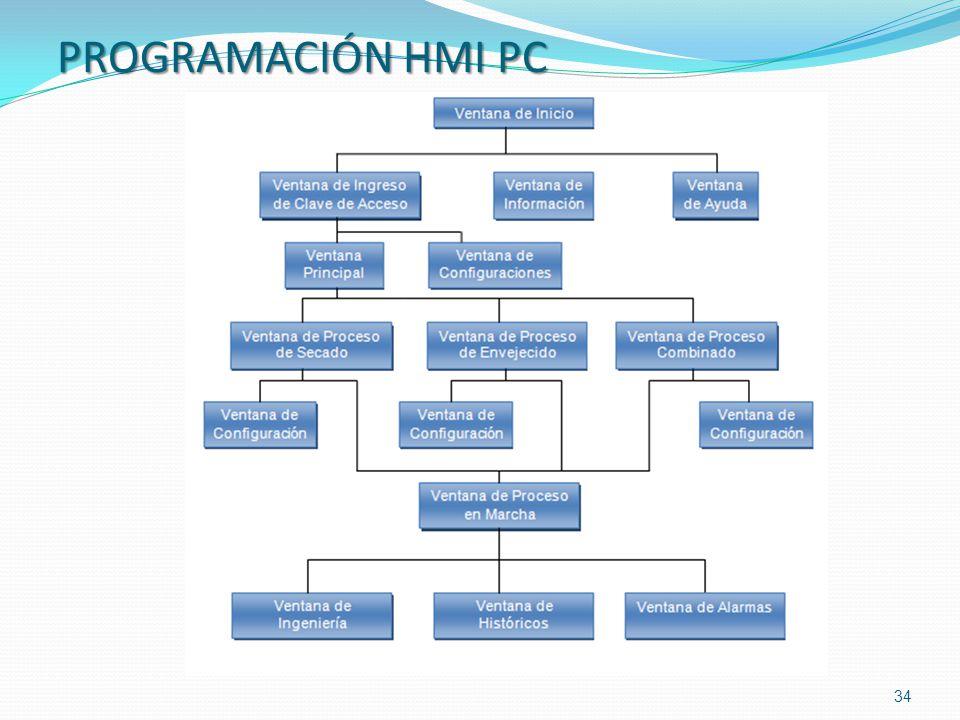 PROGRAMACIÓN HMI PC