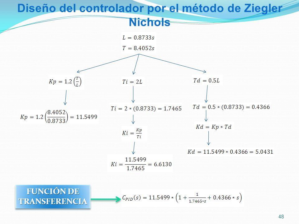 Diseño del controlador por el método de Ziegler Nichols