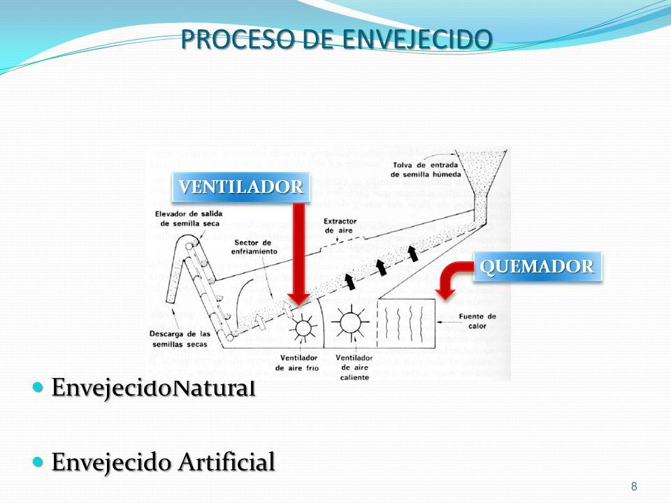 PROCESO DE ENVEJECIDO EnvejecidoNatural Envejecido Artificial