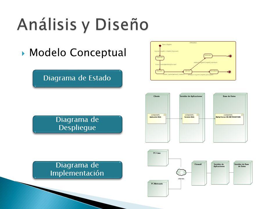 Análisis y Diseño Modelo Conceptual Diagrama de Estado