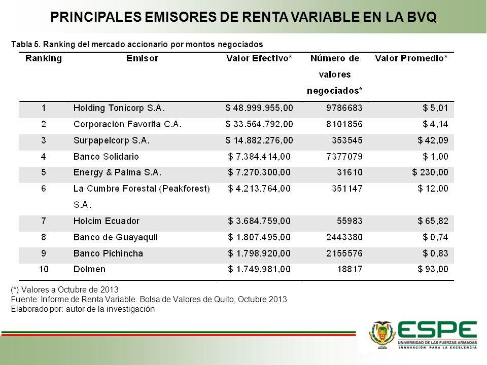 PRINCIPALES EMISORES DE RENTA VARIABLE EN LA BVQ