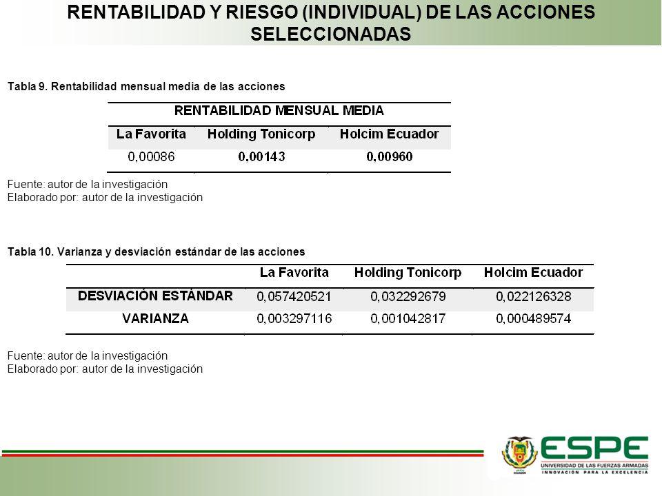 RENTABILIDAD Y RIESGO (INDIVIDUAL) DE LAS ACCIONES SELECCIONADAS
