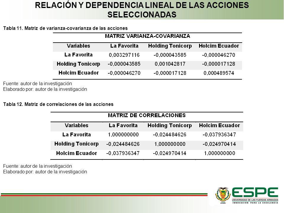 RELACIÓN Y DEPENDENCIA LINEAL DE LAS ACCIONES SELECCIONADAS