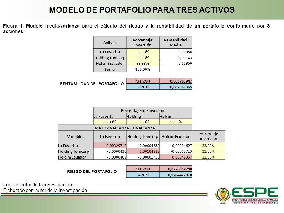 MODELO DE PORTAFOLIO PARA TRES ACTIVOS