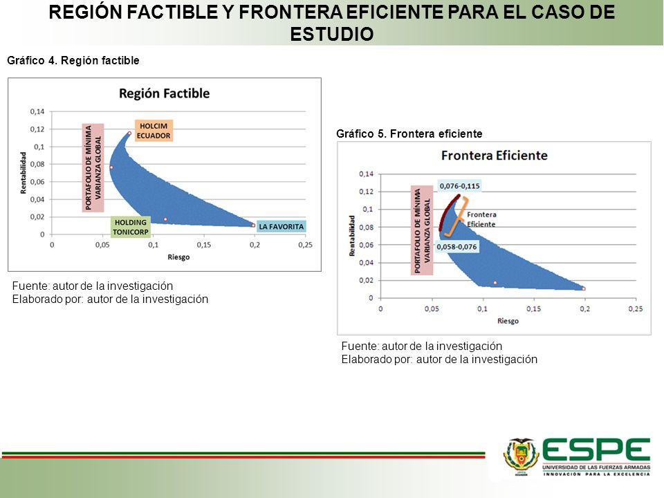 REGIÓN FACTIBLE Y FRONTERA EFICIENTE PARA EL CASO DE ESTUDIO