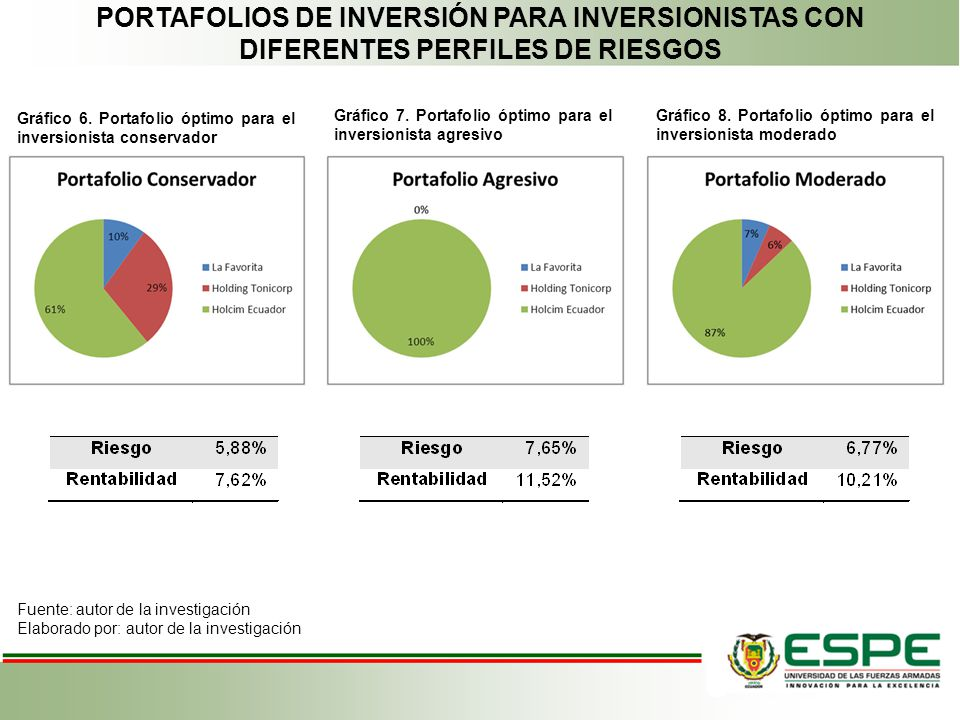 PORTAFOLIOS DE INVERSIÓN PARA INVERSIONISTAS CON DIFERENTES PERFILES DE RIESGOS