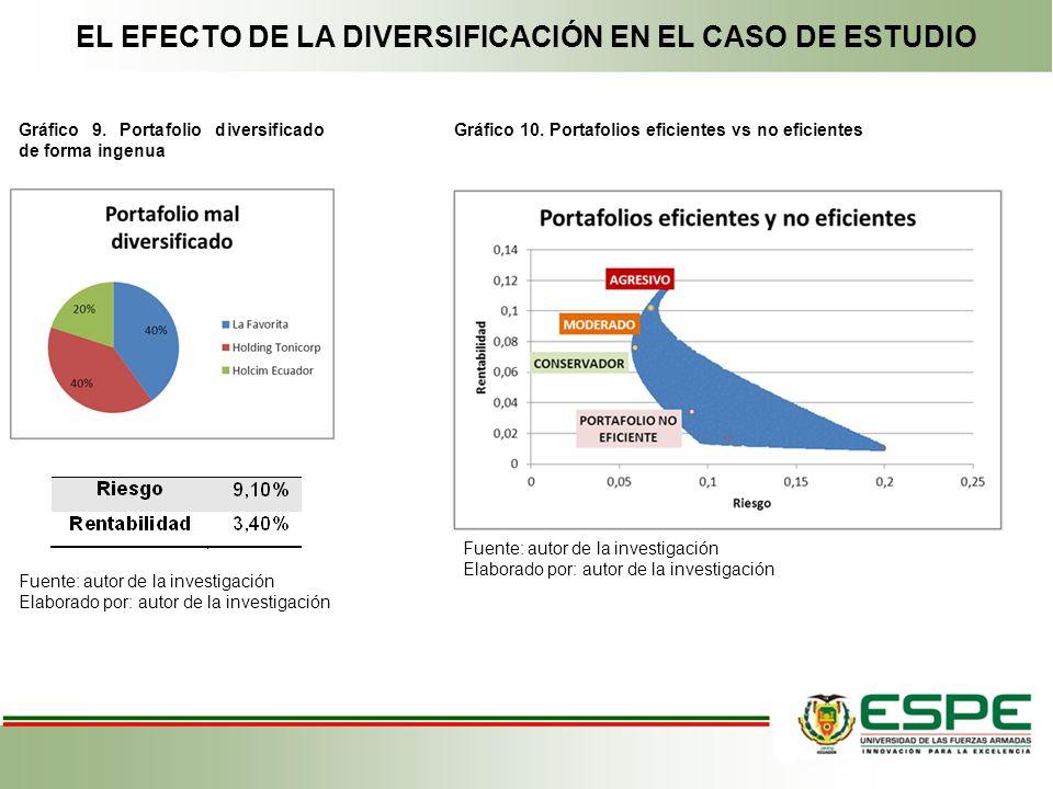 EL EFECTO DE LA DIVERSIFICACIÓN EN EL CASO DE ESTUDIO