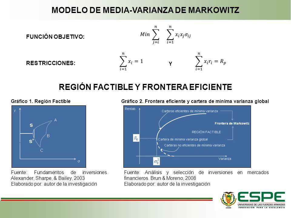MODELO DE MEDIA-VARIANZA DE MARKOWITZ