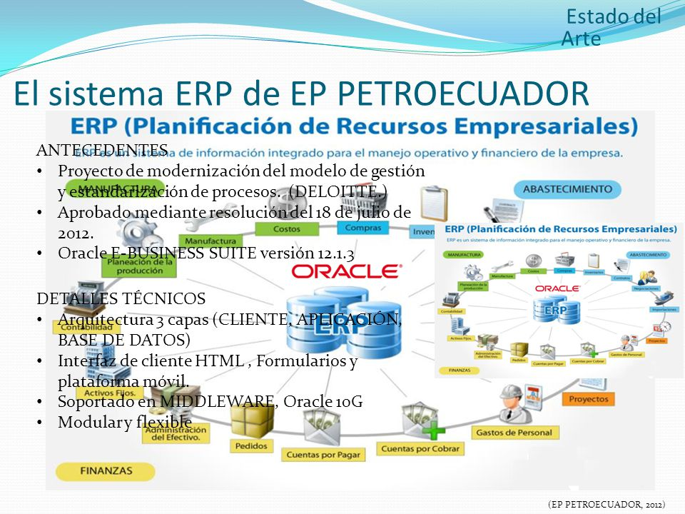 El sistema ERP de EP PETROECUADOR